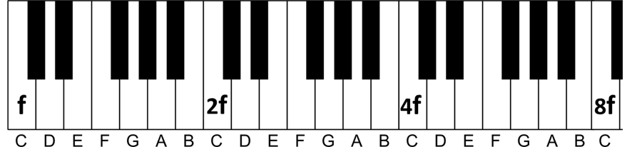 higher frequencies piano notes