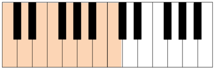 c major scale keyboard