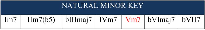 natural minor key