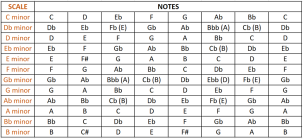 natural minor scales