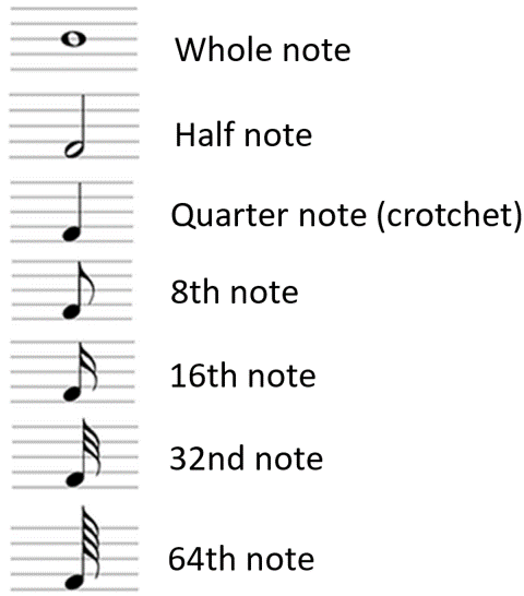 note values sheet music