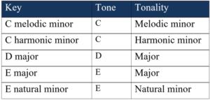tones and tonalities