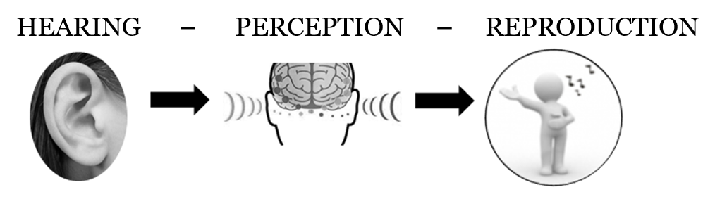hearing perception