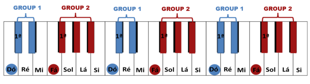 groups of keys