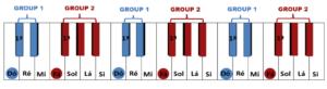 groups of keys