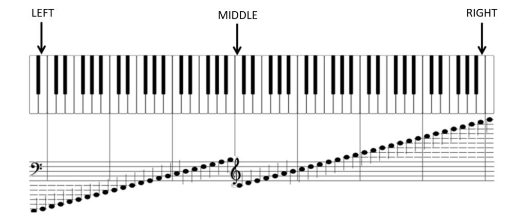 piano middle right left location clefs