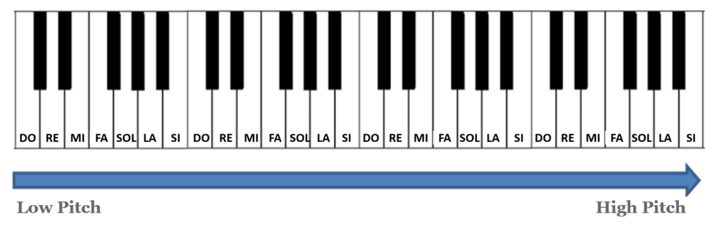 piano notes pitch