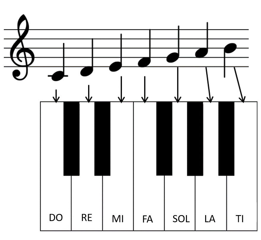 piano score notes location