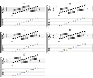 pentatonic scales starting from g