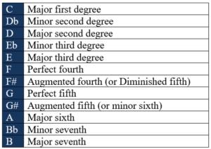 minor major perfect intervals
